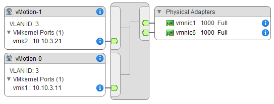 Using FVP in multi-NIC vMotion environments